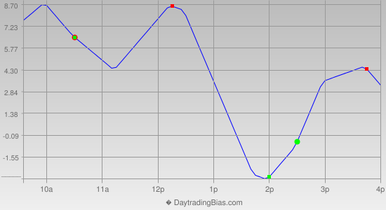 Intraday Cycle Projection (ES) 2012-07-17