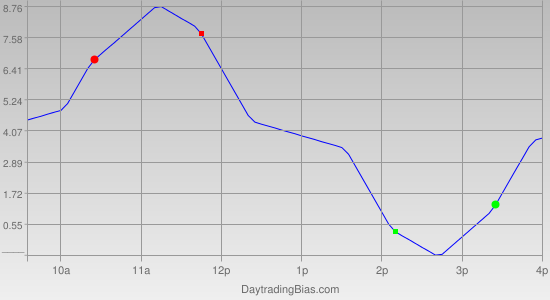 Intraday Cycle Projection (TSX60) 2011-12-20