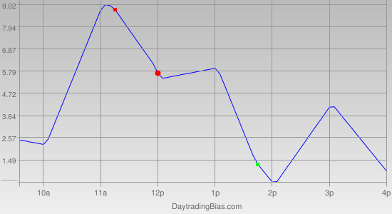 Intraday Cycle Projection (TF) 2011-07-18