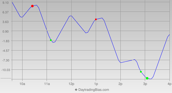 Intraday Cycle Projection (NDX) 2012-11-01