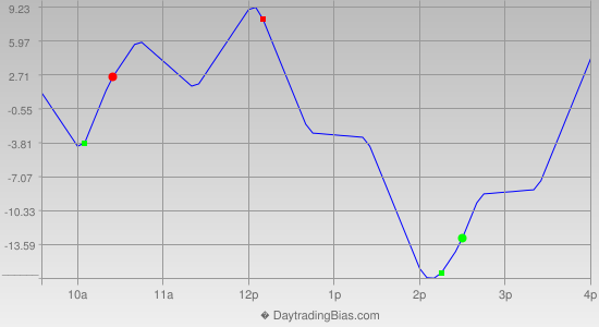 Intraday Cycle Projection (NDX) 2013-06-04