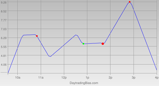 Intraday Cycle Projection (TSX60) 2011-06-07