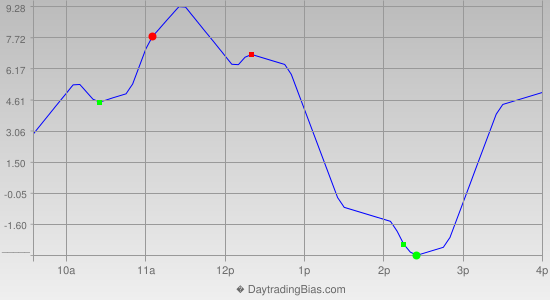 Intraday Cycle Projection (RU2K) 2019-04-05