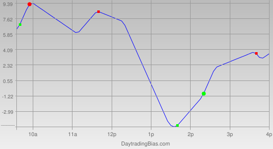 Intraday Cycle Projection (RU2K) 2011-09-07