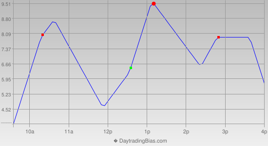 Intraday Cycle Projection (SPX) 2014-01-14