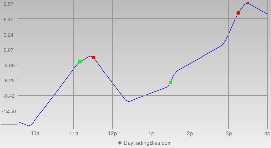 Intraday Cycle Projection (NQ) 2013-05-31
