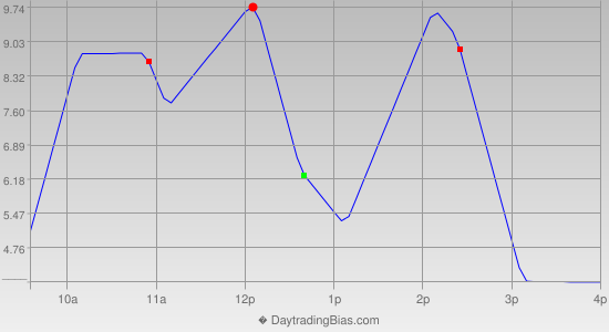 Intraday Cycle Projection (ES) 2014-06-17