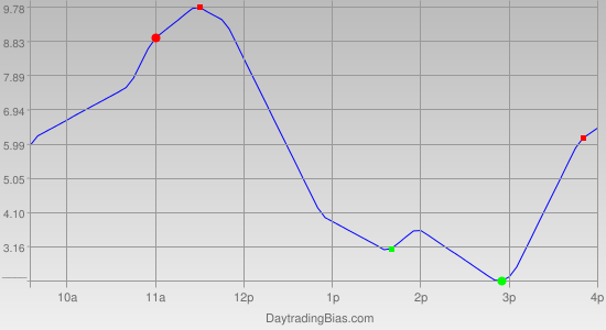 Intraday Cycle Projection (RU2K) 2012-03-15