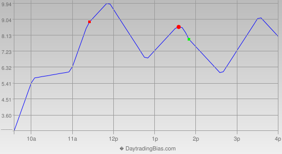 Intraday Cycle Projection (SPX) 2013-09-30