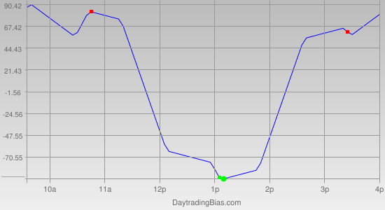 Intraday Cycle Projection (YM) 2011-08-19