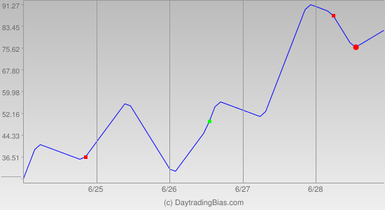 Weekly Cycle Projection (NDX) 2013-06-24
