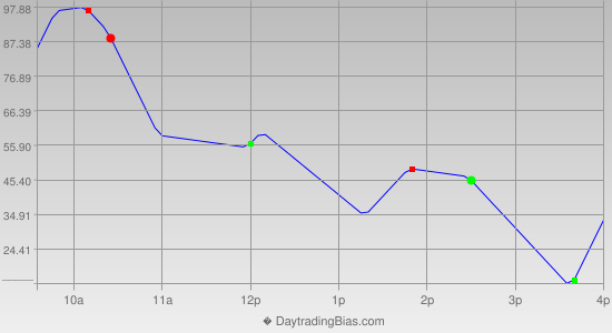 Intraday Cycle Projection (YM) 2013-08-06