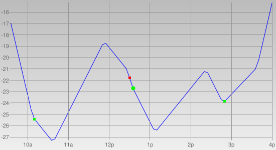 Intraday Cycle Projection (NQ) 2011-03-15
