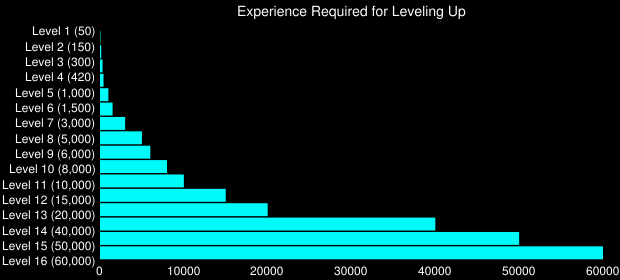 Experience Required for Leveling Up