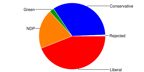 pie chart of results