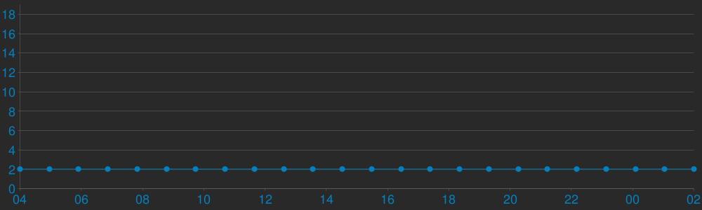 Charts Players CS MegaGaming Classic