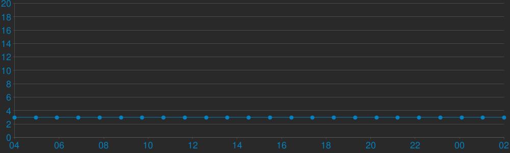 Charts Players CS MegaGaming RATS [FREE VIP]