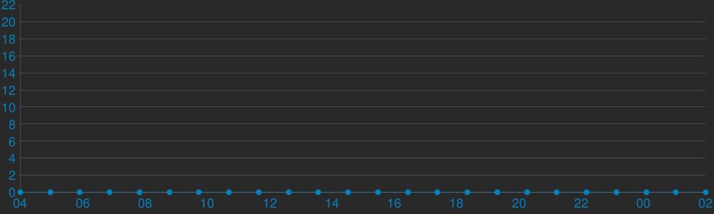 Charts Players .:armagedon-bg:. Deathmatch Respawn