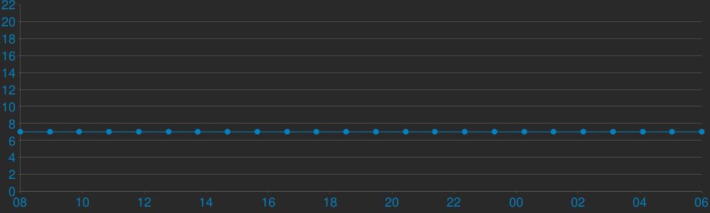 Charts Players CS MegaGaming GunGame