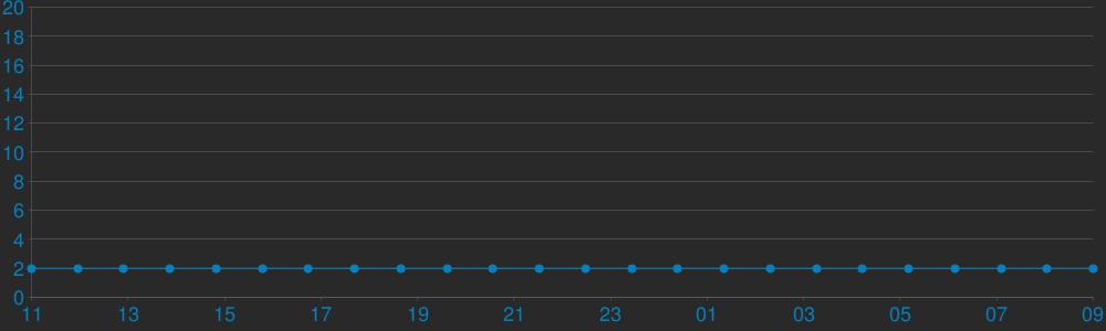 Charts Players PsychoTraining CSDM Arena