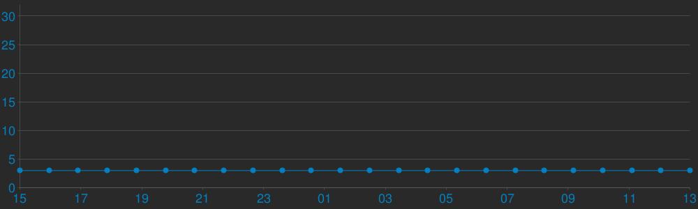 Charts Players ONESHOT.bg # [GunGame] TeamPlay