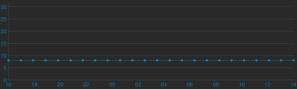Charts Players [RESPAWN Melee] ONESTRIKE.EU # Ranks|Shop