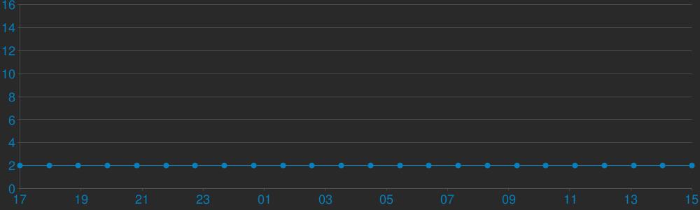 Charts Players [ Z E I T G E I S T ]  -  EN.FR.DE  -  Ranking Fas...
