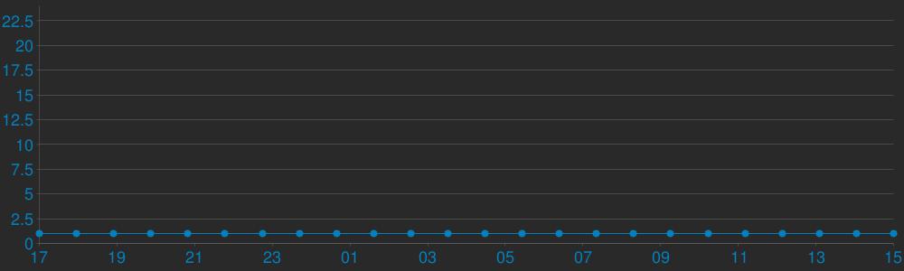 Charts Players Show ur^ Sk'llsz# KreedZ [100aa]^