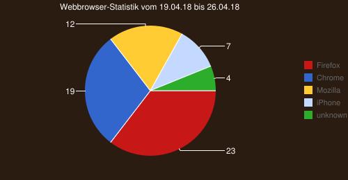 Webbrowser-Statistik vom 19.04.18 bis 26.04.18