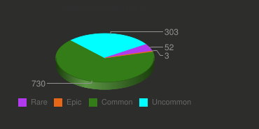 Achievement Rarity