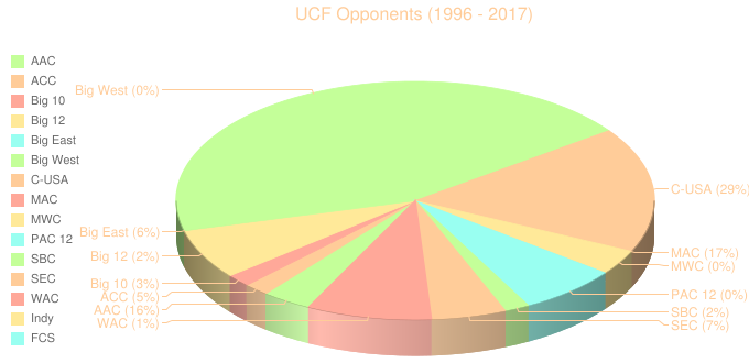 UCF Opponents (1996 - 2017)