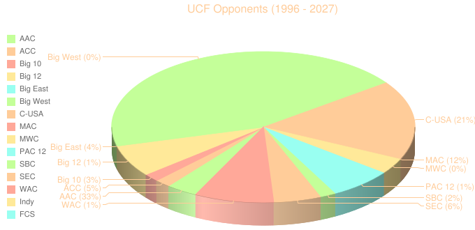 UCF Opponents (1996 - 2027)
