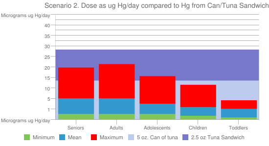 Scenario 2. Dose as ug Hg/day compared to Hg from Can/Tuna Sandwich
