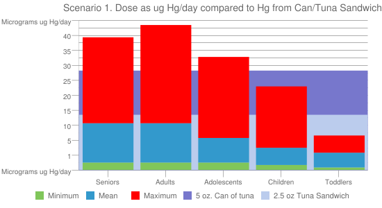 Scenario 1. Dose as ug Hg/day compared to Hg from Can/Tuna Sandwich
