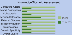 KnowledgeGigs.info Assessment