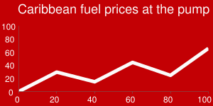Caribbean fuel prices at the pump