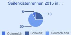 Anzahl der gemeldeten Seifenkistenrennen in Deutschland, Österreich und der Schweiz