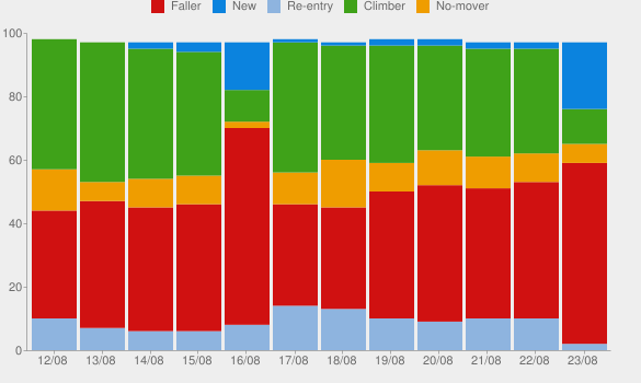 Graph showing the chart behaviour over time