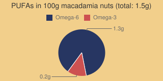 PUFAs in macadamia nuts