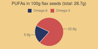 PUFAs in flax seeds