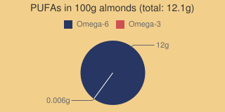 PUFAs in almonds