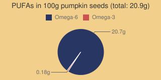 PUFAs in pumpkin seeds