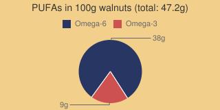 PUFAs in walnuts