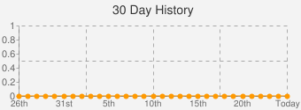 30 Day History