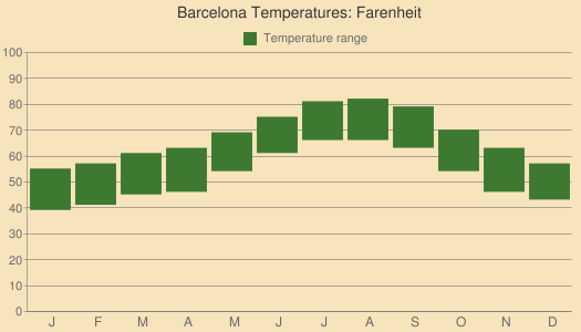 Barcelona Temperatures: Farenheit