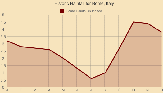 Historic Rainfall for Rome, Italy