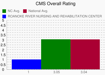 ROANOKE RIVER NURSING AND REHABILITATION CENTER 1 vs. NC 3.05 vs. National 3.04