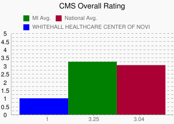 WHITEHALL HEALTHCARE CENTER OF NOVI 1 vs. MI 3.25 vs. National 3.04