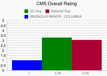 MAGNOLIA MANOR - COLUMBIA 1 vs. SC 3.28 vs. National 3.04