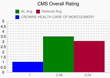 CROWNE HEALTH CARE OF MONTGOMERY 1 vs. AL 3.48 vs. National 3.04